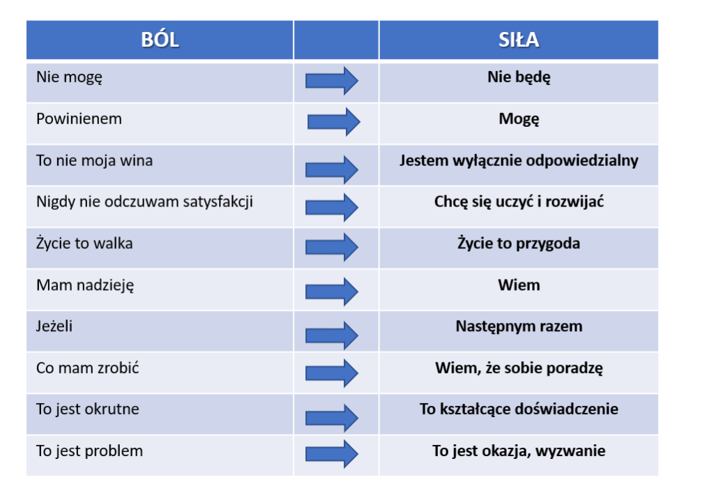 Zmiana-jezyka-slabosci-na-jezyk-sily